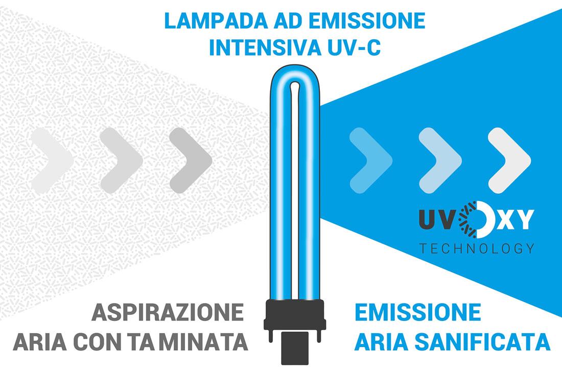 La tecnologia di sterilizzazione che si basa sui raggi UV-C