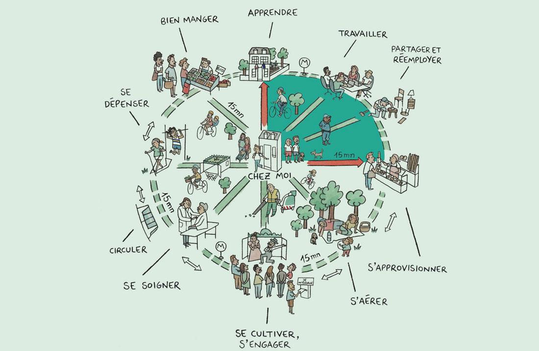 Lo schema utilizzato da Anne Hidalgo per raccontare la città dei 15 minuti